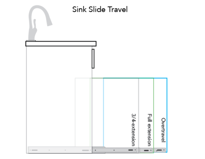 diagram of sink slide travel