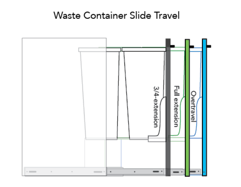 diagram of a waste container slide travel